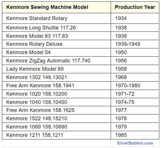 Kenmore Sewing Machine Model by Year