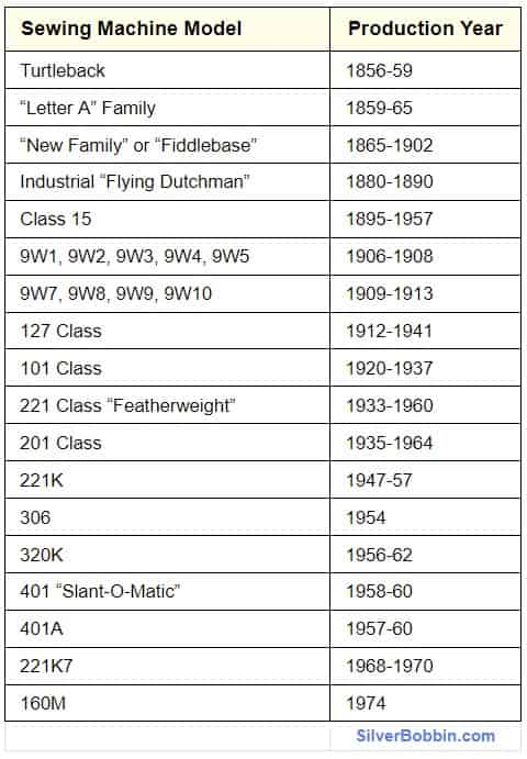Singer Sewing Machine Models by Year